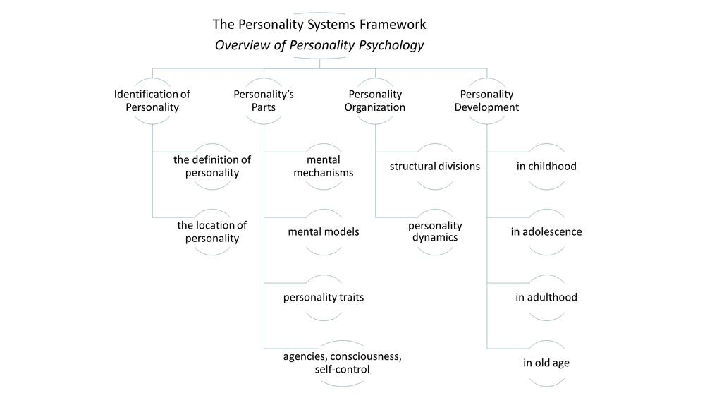 The topics of the personality systems framework