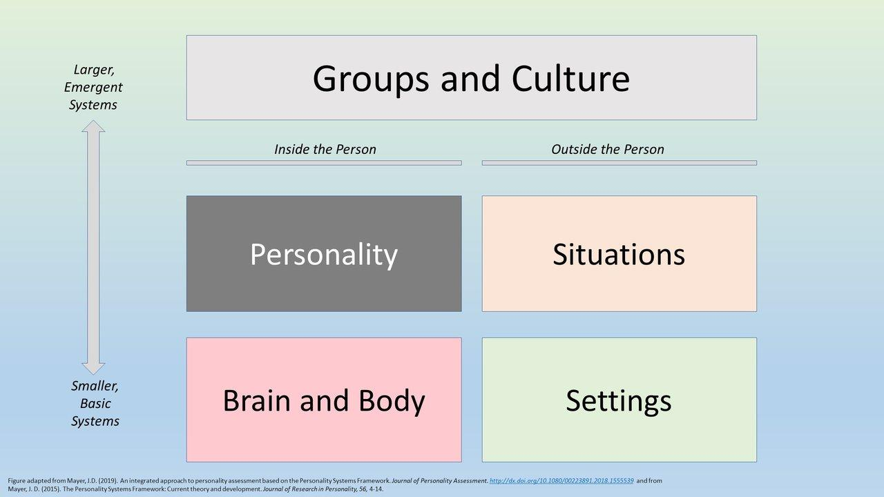 personality and its surroundings