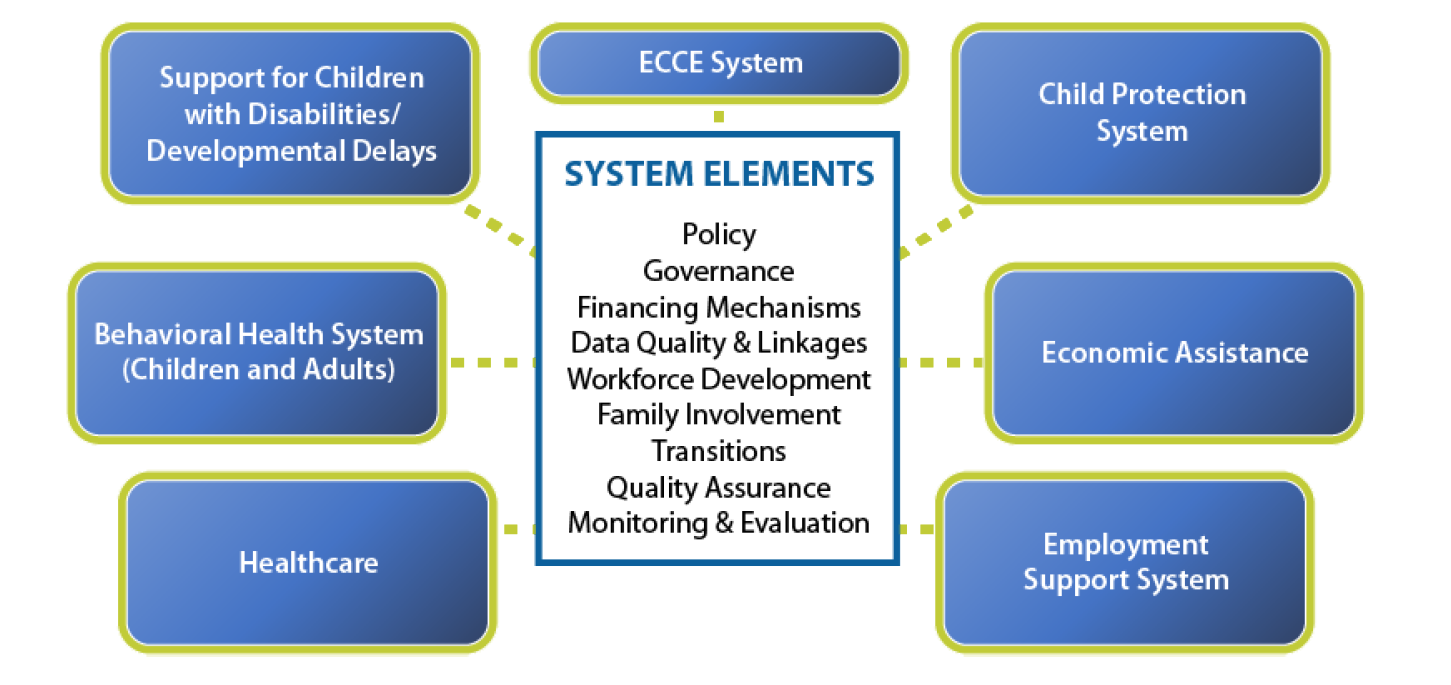 A broad system focus: Preschool Birth to Five System (including support for parents/guardians)